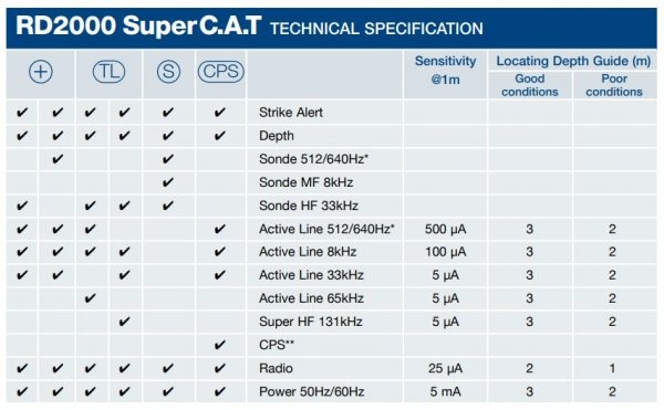 Localizador SUPER CAT RADIODETECTION